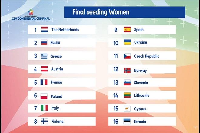 Continental Cup: Η Λιθουανία πρώτη αντίπαλος της Ελλάδας στο δρόμο για το Τόκιο